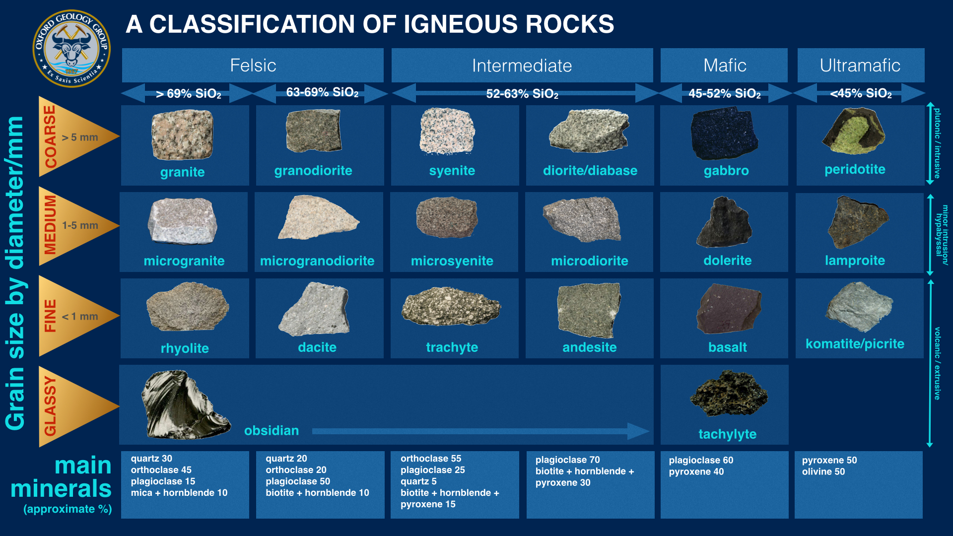 Mineralogy Database