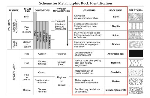 meta rock name chart