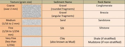 sedimentary-rocks-2-clastic-size-chart